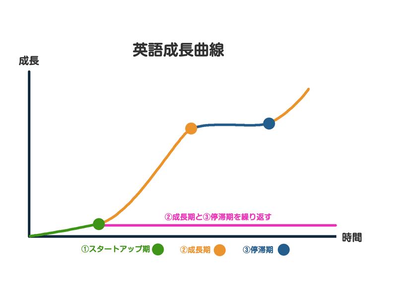 英語成長曲線の図