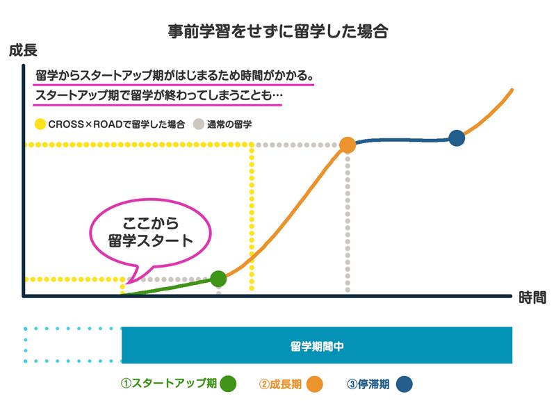 事前学習なしの英語成長曲線の図