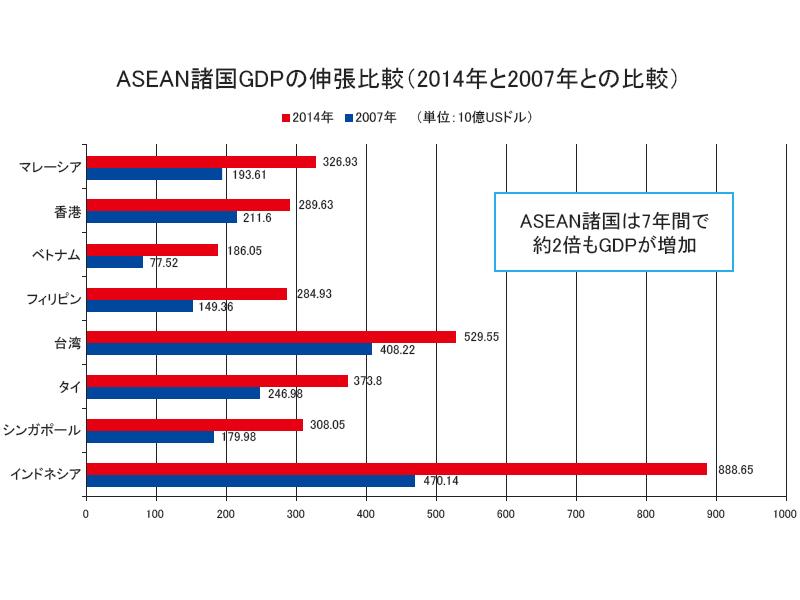ASIAN諸国GDPの伸張比較