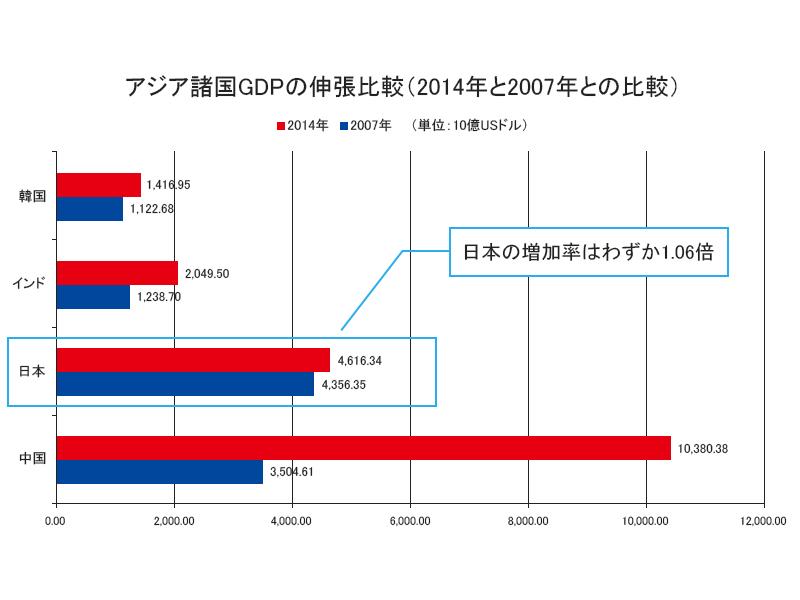 アジア諸国GDPの伸張比較